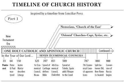 an introduction to the history of popes after the protestant reformation A protestant view of church history: the early church  protestant reformation, not just on the part of the  was taught the history of the popes of rome from.