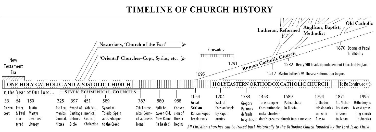 a history structure and beliefs of the greek ortodox church